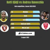 Koffi Djidji vs Andrea Ranocchia h2h player stats