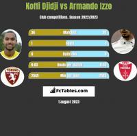 Koffi Djidji vs Armando Izzo h2h player stats