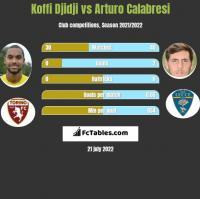 Koffi Djidji vs Arturo Calabresi h2h player stats