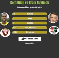 Koffi Djidji vs Bram Nuytinck h2h player stats