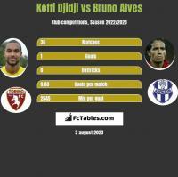 Koffi Djidji vs Bruno Alves h2h player stats