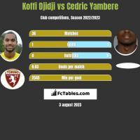 Koffi Djidji vs Cedric Yambere h2h player stats
