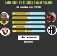 Koffi Djidji vs Cristian Daniel Ansaldi h2h player stats