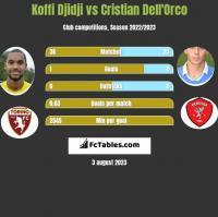 Koffi Djidji vs Cristian Dell'Orco h2h player stats