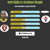 Koffi Djidji vs Cristiano Biraghi h2h player stats