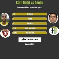 Koffi Djidji vs Danilo h2h player stats