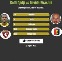 Koffi Djidji vs Davide Biraschi h2h player stats