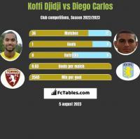 Koffi Djidji vs Diego Carlos h2h player stats
