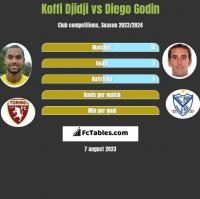 Koffi Djidji vs Diego Godin h2h player stats