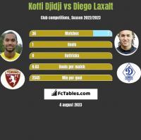 Koffi Djidji vs Diego Laxalt h2h player stats