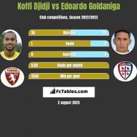 Koffi Djidji vs Edoardo Goldaniga h2h player stats