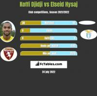 Koffi Djidji vs Elseid Hysaj h2h player stats
