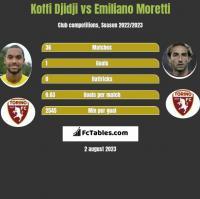 Koffi Djidji vs Emiliano Moretti h2h player stats
