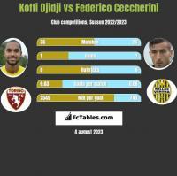 Koffi Djidji vs Federico Ceccherini h2h player stats