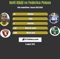 Koffi Djidji vs Federico Peluso h2h player stats