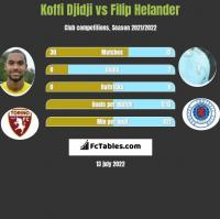 Koffi Djidji vs Filip Helander h2h player stats