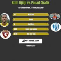 Koffi Djidji vs Fouad Chafik h2h player stats