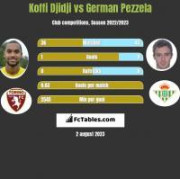 Koffi Djidji vs German Pezzela h2h player stats