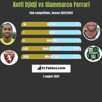 Koffi Djidji vs Giammarco Ferrari h2h player stats