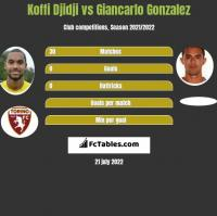 Koffi Djidji vs Giancarlo Gonzalez h2h player stats