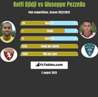Koffi Djidji vs Giuseppe Pezzella h2h player stats