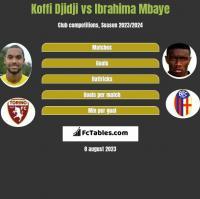 Koffi Djidji vs Ibrahima Mbaye h2h player stats