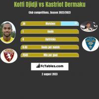 Koffi Djidji vs Kastriot Dermaku h2h player stats
