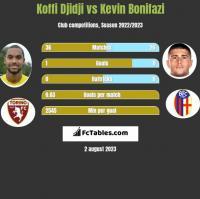 Koffi Djidji vs Kevin Bonifazi h2h player stats