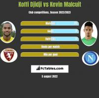 Koffi Djidji vs Kevin Malcuit h2h player stats