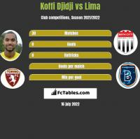 Koffi Djidji vs Lima h2h player stats