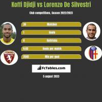 Koffi Djidji vs Lorenzo De Silvestri h2h player stats