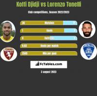 Koffi Djidji vs Lorenzo Tonelli h2h player stats