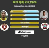 Koffi Djidji vs Lyanco h2h player stats
