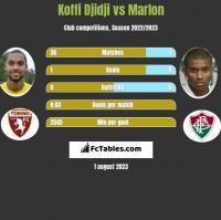 Koffi Djidji vs Marlon h2h player stats