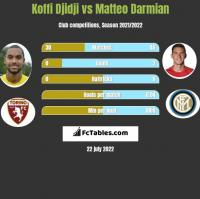 Koffi Djidji vs Matteo Darmian h2h player stats