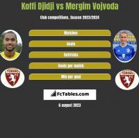 Koffi Djidji vs Mergim Vojvoda h2h player stats
