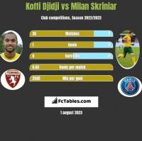 Koffi Djidji vs Milan Skriniar h2h player stats