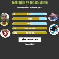 Koffi Djidji vs Nicola Murru h2h player stats