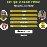 Koffi Djidji vs Nicolas N'Koulou h2h player stats