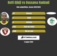 Koffi Djidji vs Oussama Haddadi h2h player stats