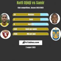 Koffi Djidji vs Samir h2h player stats