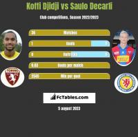 Koffi Djidji vs Saulo Decarli h2h player stats