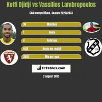 Koffi Djidji vs Vassilios Lambropoulos h2h player stats