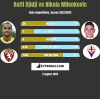 Koffi Djidji vs Nikola Milenkovic h2h player stats