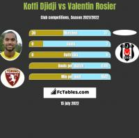 Koffi Djidji vs Valentin Rosier h2h player stats