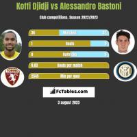 Koffi Djidji vs Alessandro Bastoni h2h player stats