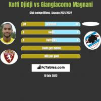 Koffi Djidji vs Giangiacomo Magnani h2h player stats