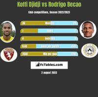 Koffi Djidji vs Rodrigo Becao h2h player stats