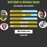 Koffi Djidji vs Nicholas Opoku h2h player stats