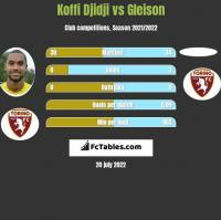 Koffi Djidji vs Gleison h2h player stats